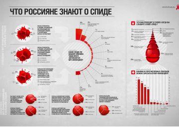 Плакат Что россияне знают о СПИДЕ