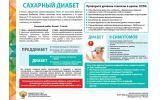 Санбюллетень Сахарный диабет, симптомы