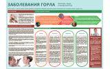Санбюллетень Заболевания горла PDF