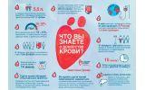 Плакат Что вы знаете о донорстве крови?