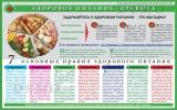 Санбюллетень Здоровое питание: правила